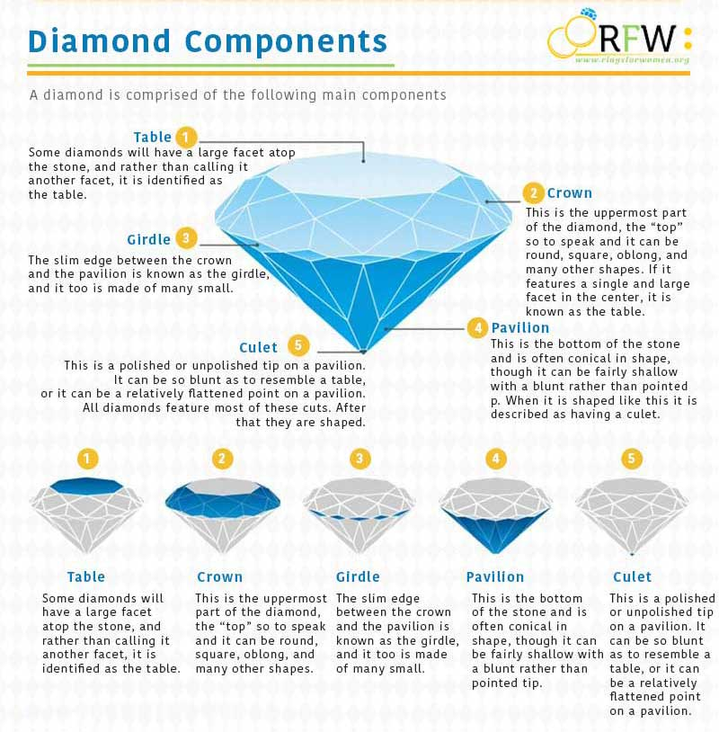 Diamond Components