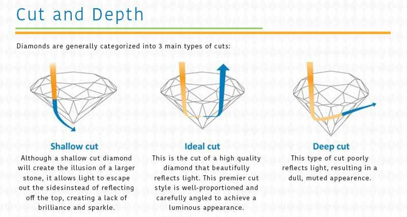 Diamonds cut depth