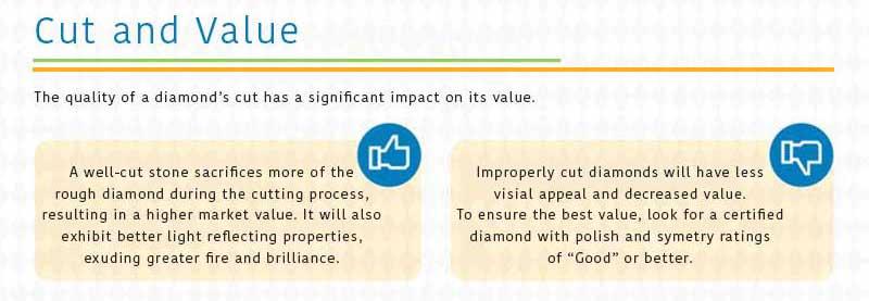 Diamonds cut value