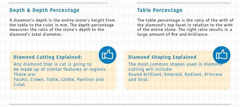 Diamonds depth