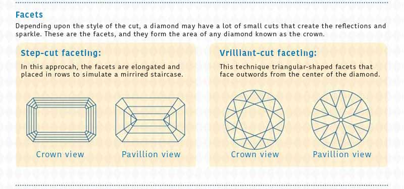 Diamonds facets
