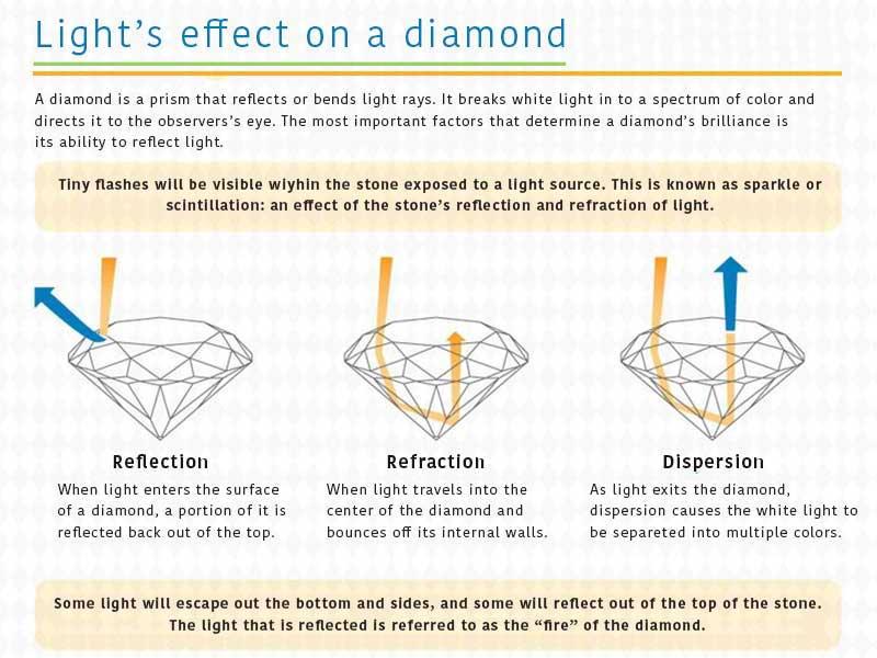 Light's effect on a diamond