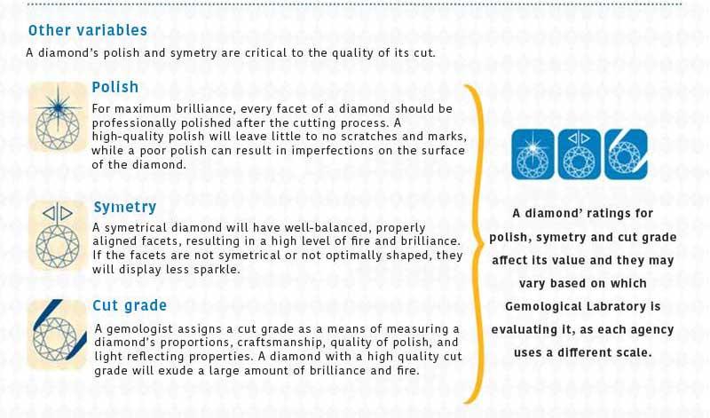 Diamonds variables