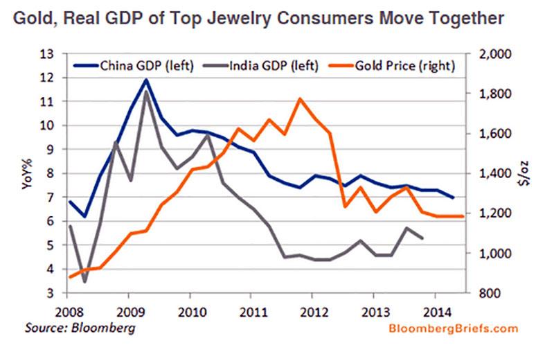 gold gdp jewelry