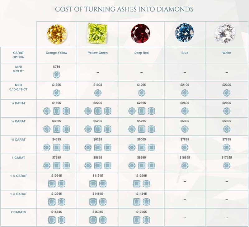 Cost Of Turning Ashes Into Diamonds
